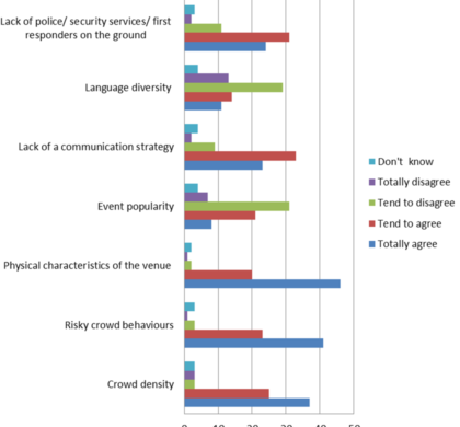 European citizens' attitude towards security in mass gatherings events